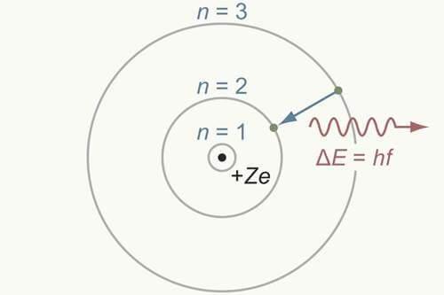 Bohr'un Geliştirdiği Atom Modeli