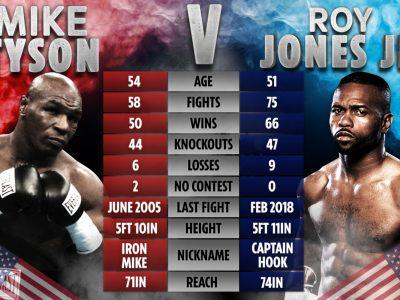 Tyson Jones maçı