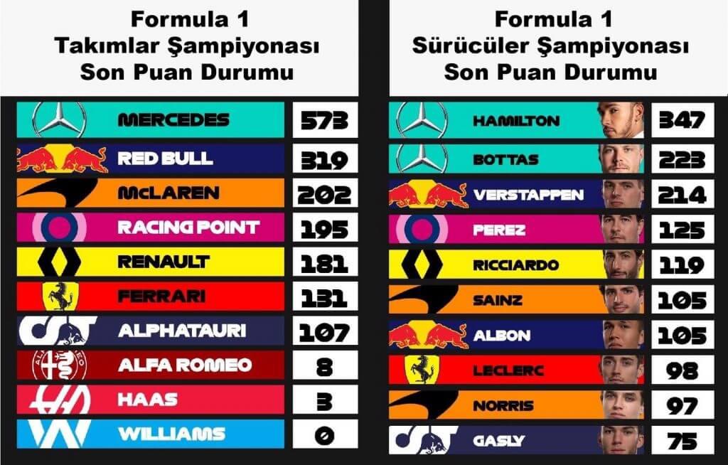 Formula 1 Takımlar ve Sürücüler Şampiyonası Son Durum